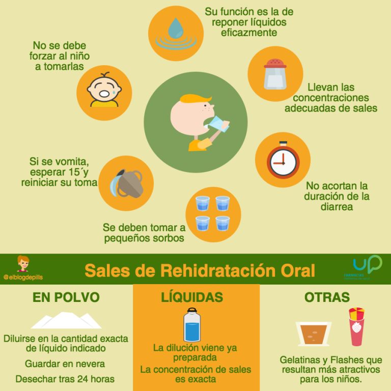 SALES-REHIDRATACION